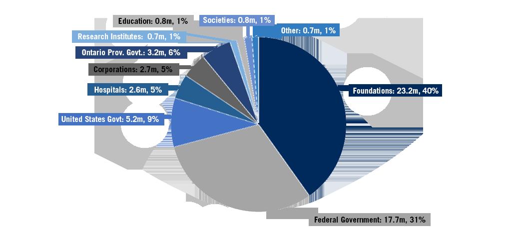 Research-funding-graph-2019-20-b