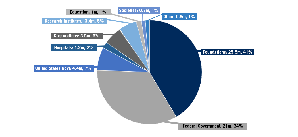 Research-funding-graph-2020-21